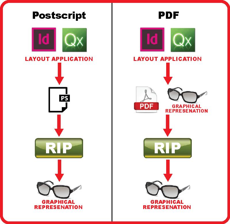 postscript vs PDF
